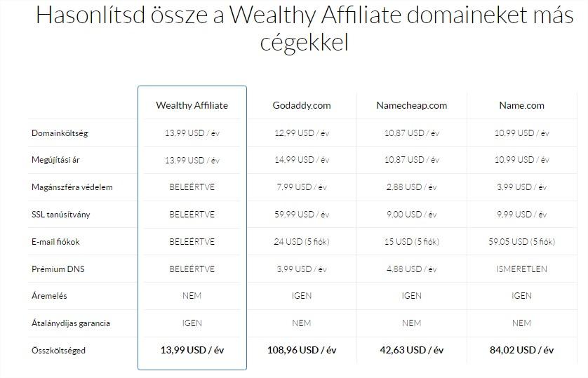 Hasonlítsd össze a Wealthy Affiliate domaineket más cégekkel